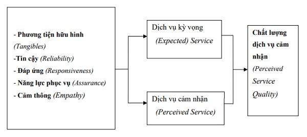 chất lượng dịch vụ là gì? cơ sở lý thuyết về chất lượng dịch vụ